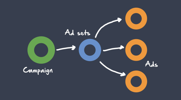 How to Set Up Facebook Campaigns?