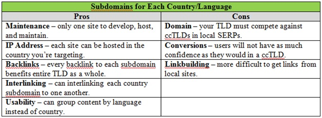 One Sub-Domain - One Country